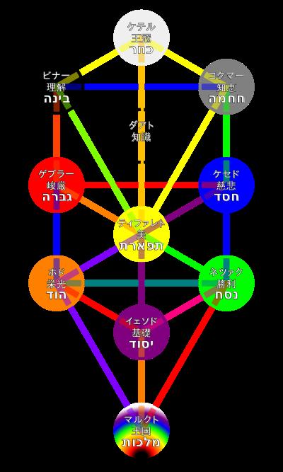 ユダヤ式記憶術1